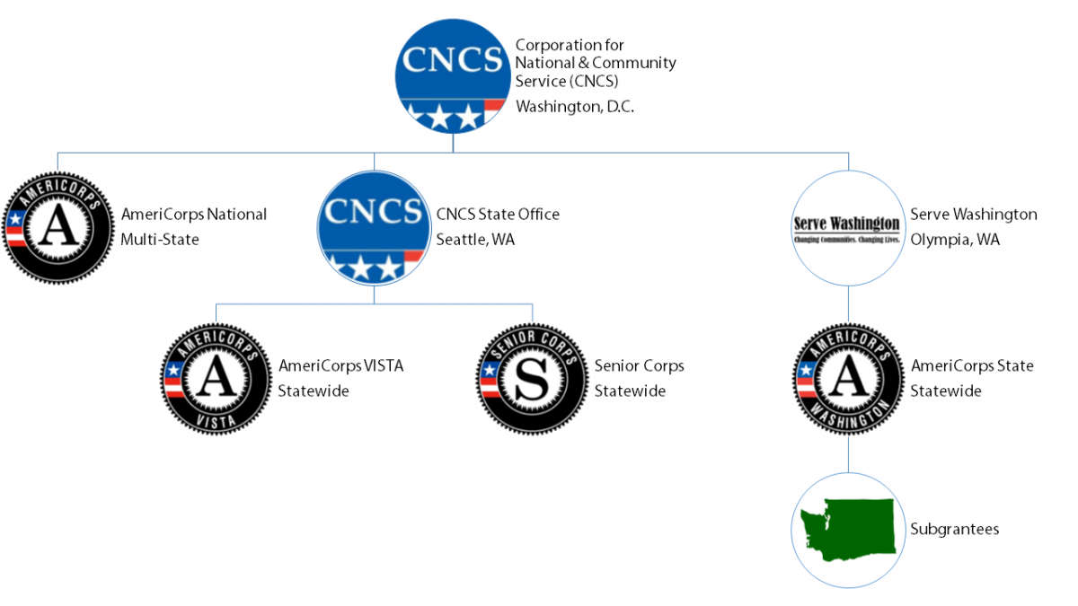 Diagram showing heirarchy of Americorps organizations: Corporation for National & Community Service (CNCS) Washington, D.C. 	AmeriCorps National Multi-State 	CNCS State Office Seattle, AmeriCorps VISTA Statewide 		Senior Corps Statewide 	Serve Washington Olympia, WA 		AmeriCorps State Statewide 			Subgrantees